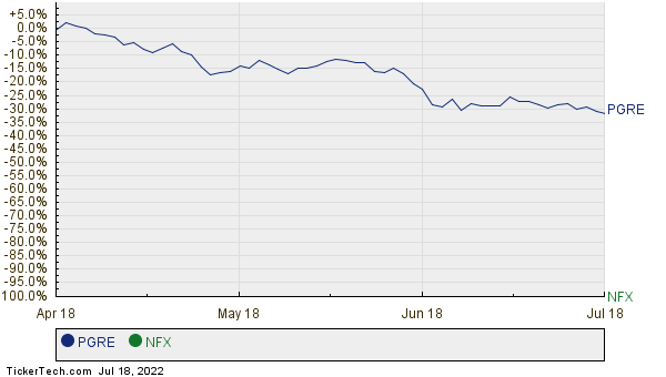 PGRE,NFX Relative Performance Chart