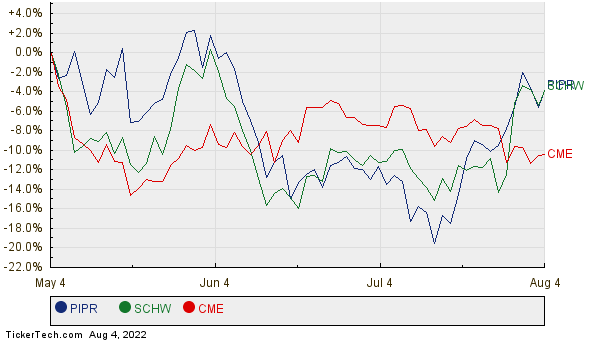 PIPR, SCHW, and CME Relative Performance Chart