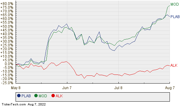 PLAB, MOD, and ALK Relative Performance Chart