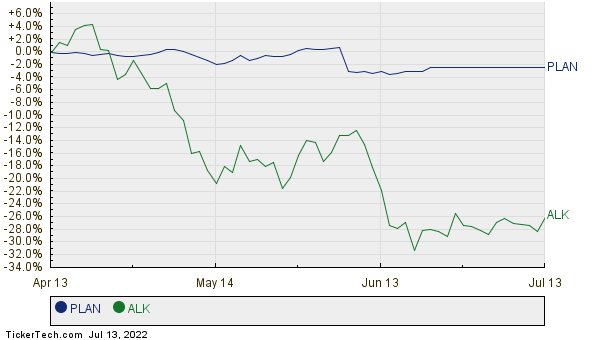 PLAN,ALK Relative Performance Chart