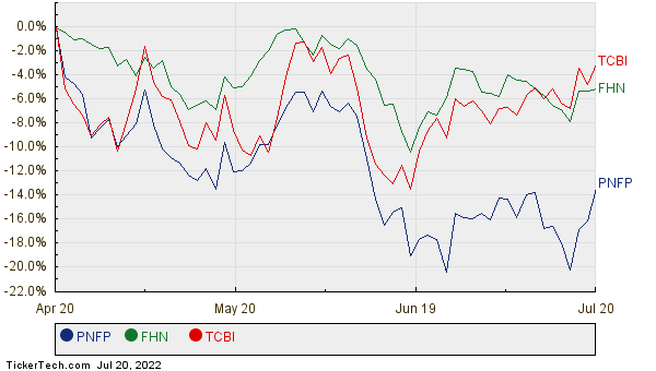 PNFP, FHN, and TCBI Relative Performance Chart
