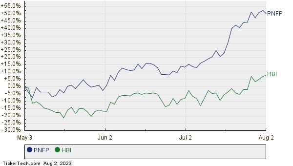 PNFP,HBI Relative Performance Chart