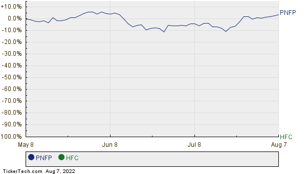 PNFP,HFC Relative Performance Chart