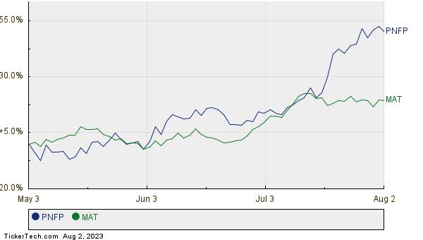 PNFP,MAT Relative Performance Chart