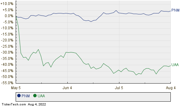 PNM,UAA Relative Performance Chart