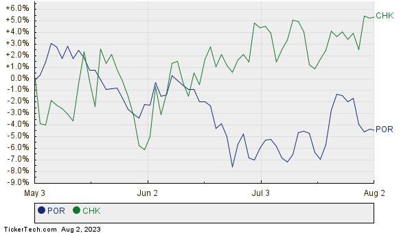 POR,CHK Relative Performance Chart