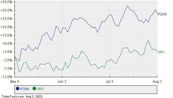 POWI,XRX Relative Performance Chart