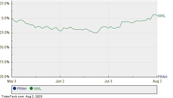 PRAH,NWL Relative Performance Chart