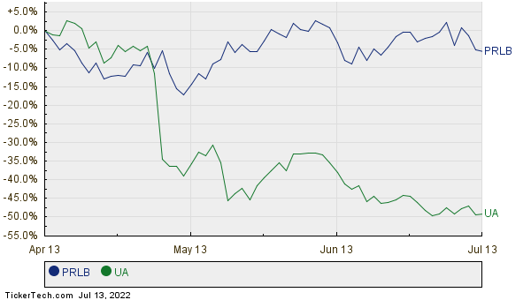 PRLB,UA Relative Performance Chart
