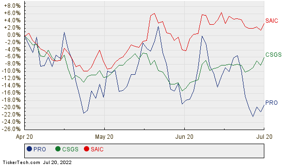 PRO, CSGS, and SAIC Relative Performance Chart
