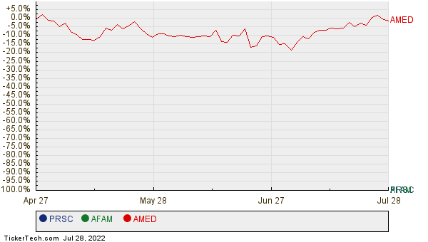 PRSC, AFAM, and AMED Relative Performance Chart