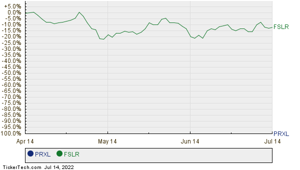 PRXL,FSLR Relative Performance Chart