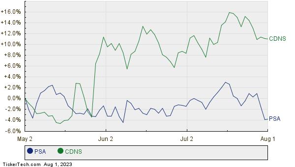 PSA,CDNS Relative Performance Chart