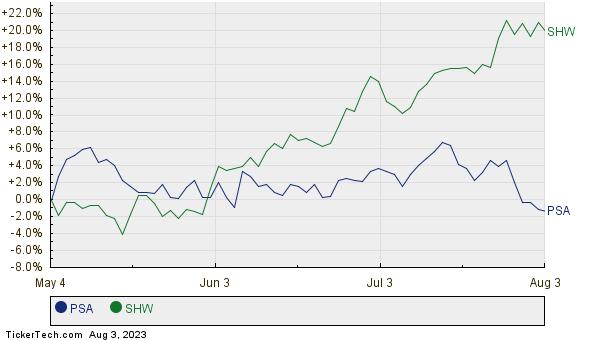 PSA,SHW Relative Performance Chart