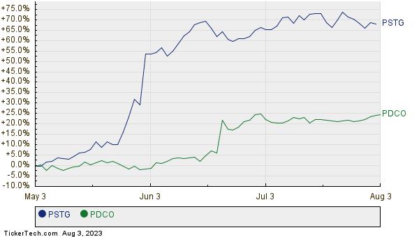 PSTG,PDCO Relative Performance Chart