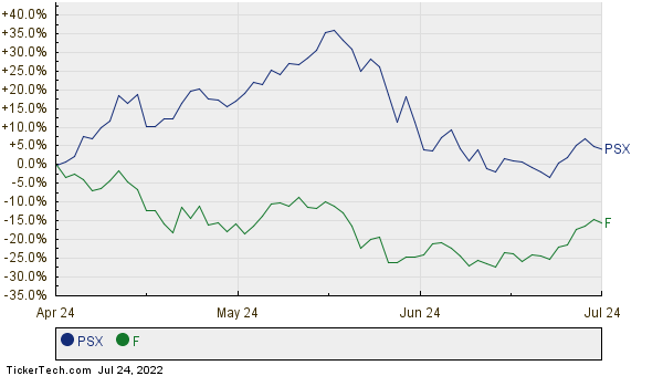 Phillips 66 now 123 largest company surpassing ford for Ford motor stock price history