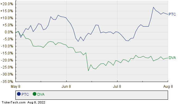 PTC,DVA Relative Performance Chart