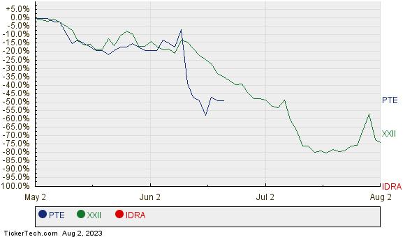 PTE, XXII, and IDRA Relative Performance Chart