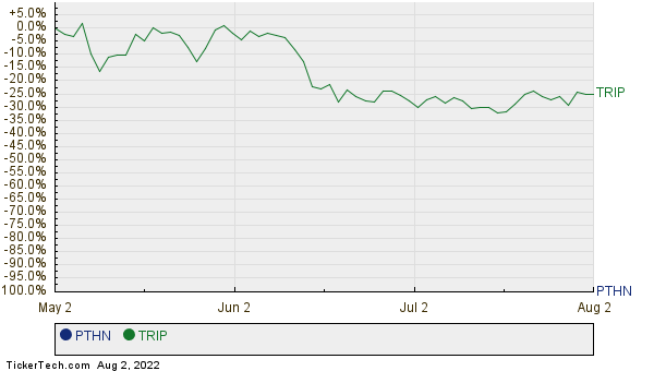 PTHN,TRIP Relative Performance Chart