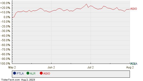 PTLA, ALR, and AGIO Relative Performance Chart