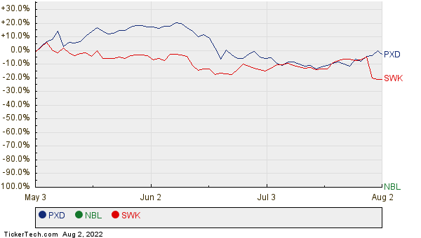 PXD, NBL, and SWK Relative Performance Chart