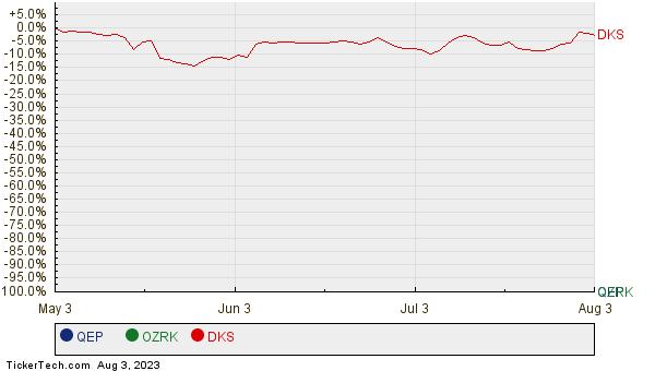 QEP, OZRK, and DKS Relative Performance Chart