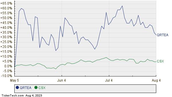 QRTEA,CSX Relative Performance Chart