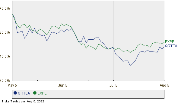 QRTEA,EXPE Relative Performance Chart