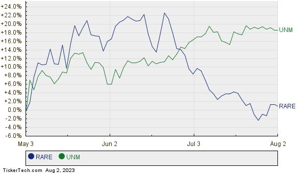 RARE,UNM Relative Performance Chart