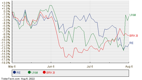 RE, UNM, and BRK.B Relative Performance Chart