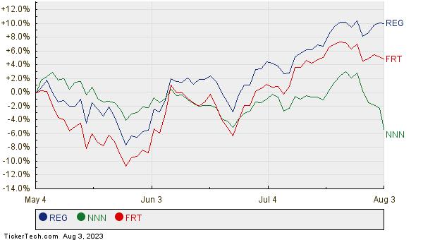 REG, NNN, and FRT Relative Performance Chart