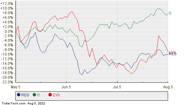 REG, O, and CVX Relative Performance Chart