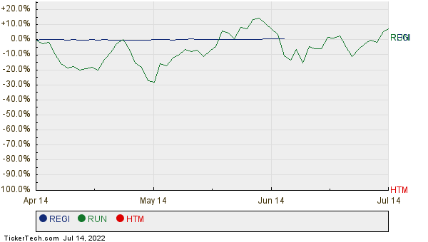 REGI, RUN, and HTM Relative Performance Chart