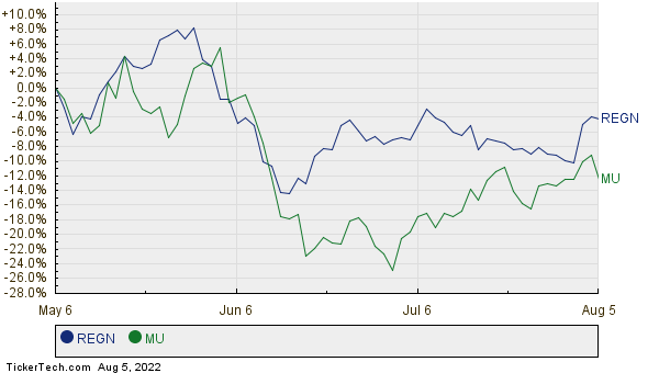 REGN,MU Relative Performance Chart