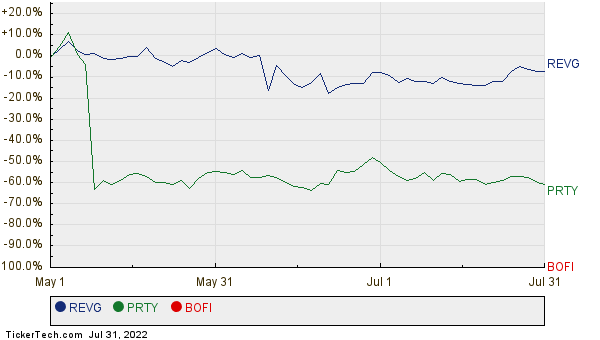 REVG, PRTY, and BOFI Relative Performance Chart