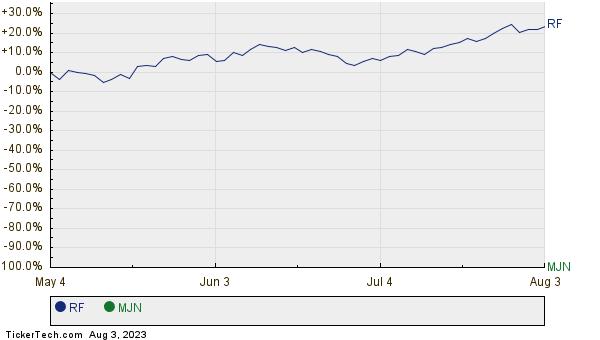 RF,MJN Relative Performance Chart