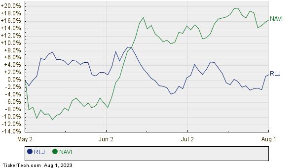 RLJ,NAVI Relative Performance Chart