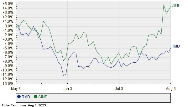 RMD,CINF Relative Performance Chart