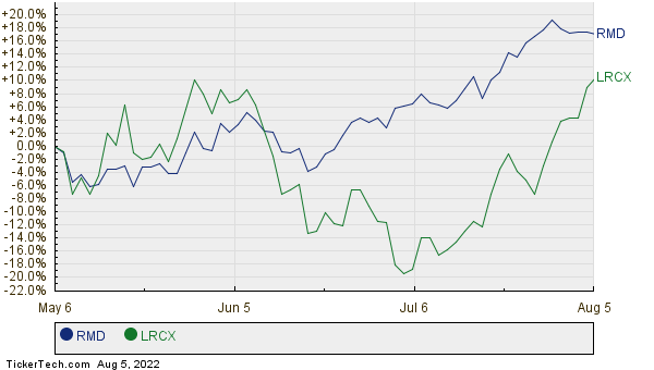RMD,LRCX Relative Performance Chart