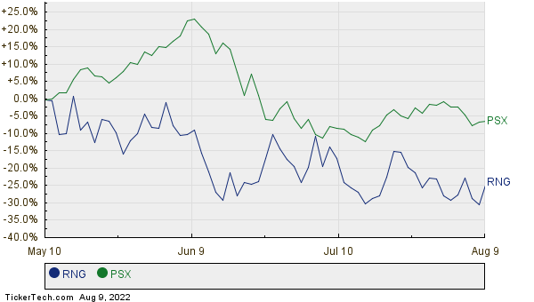 RNG,PSX Relative Performance Chart