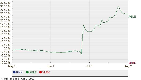 RNN, AGLE, and VLRX Relative Performance Chart