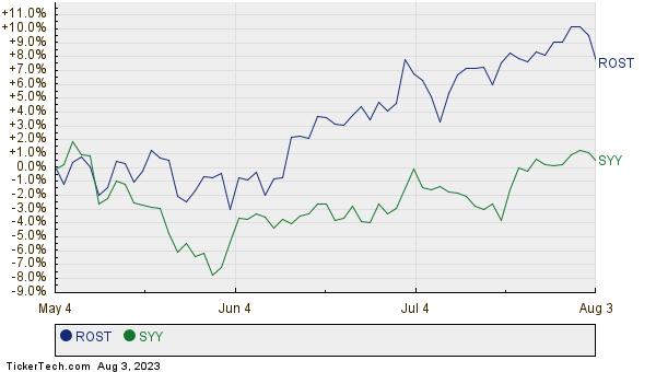 ROST,SYY Relative Performance Chart