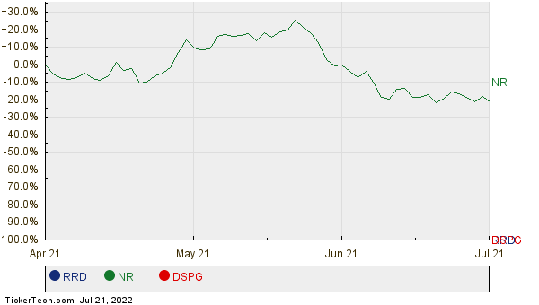 RRD, NR, and DSPG Relative Performance Chart