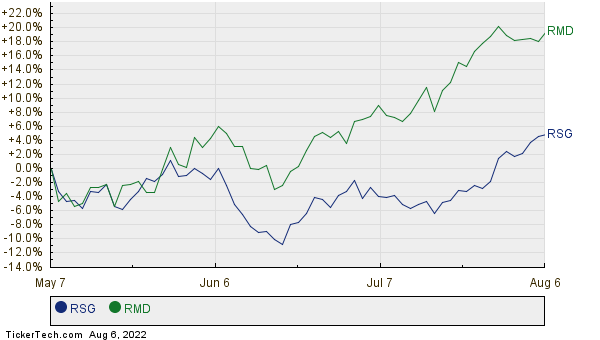 RSG,RMD Relative Performance Chart