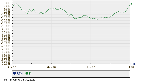 Raytheon Moves Up In Market Cap Rank Passing Ford Motor