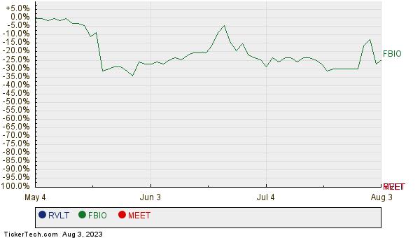 RVLT, FBIO, and MEET Relative Performance Chart