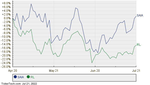 SAIA,RL Relative Performance Chart