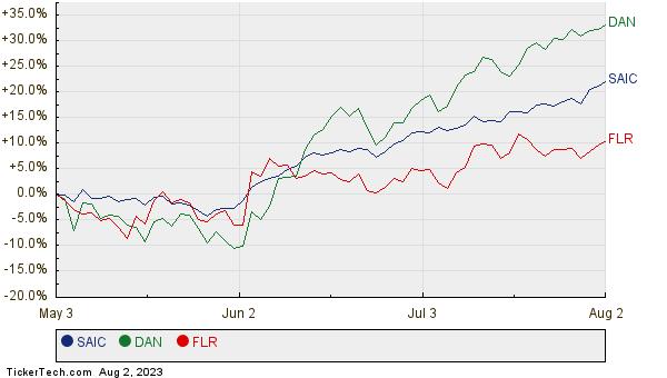 SAIC, DAN, and FLR Relative Performance Chart