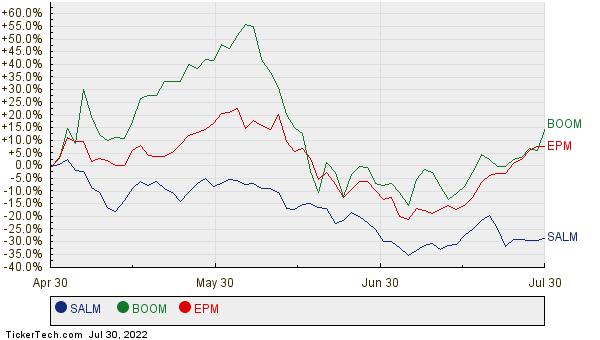 SALM, BOOM, and EPM Relative Performance Chart