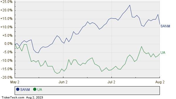 SANM,UA Relative Performance Chart